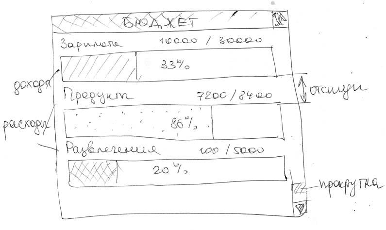 Набросок модуля типа Бюджет в MoneyTracker
