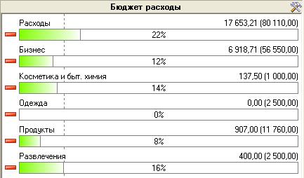 Избранные категории бюджета